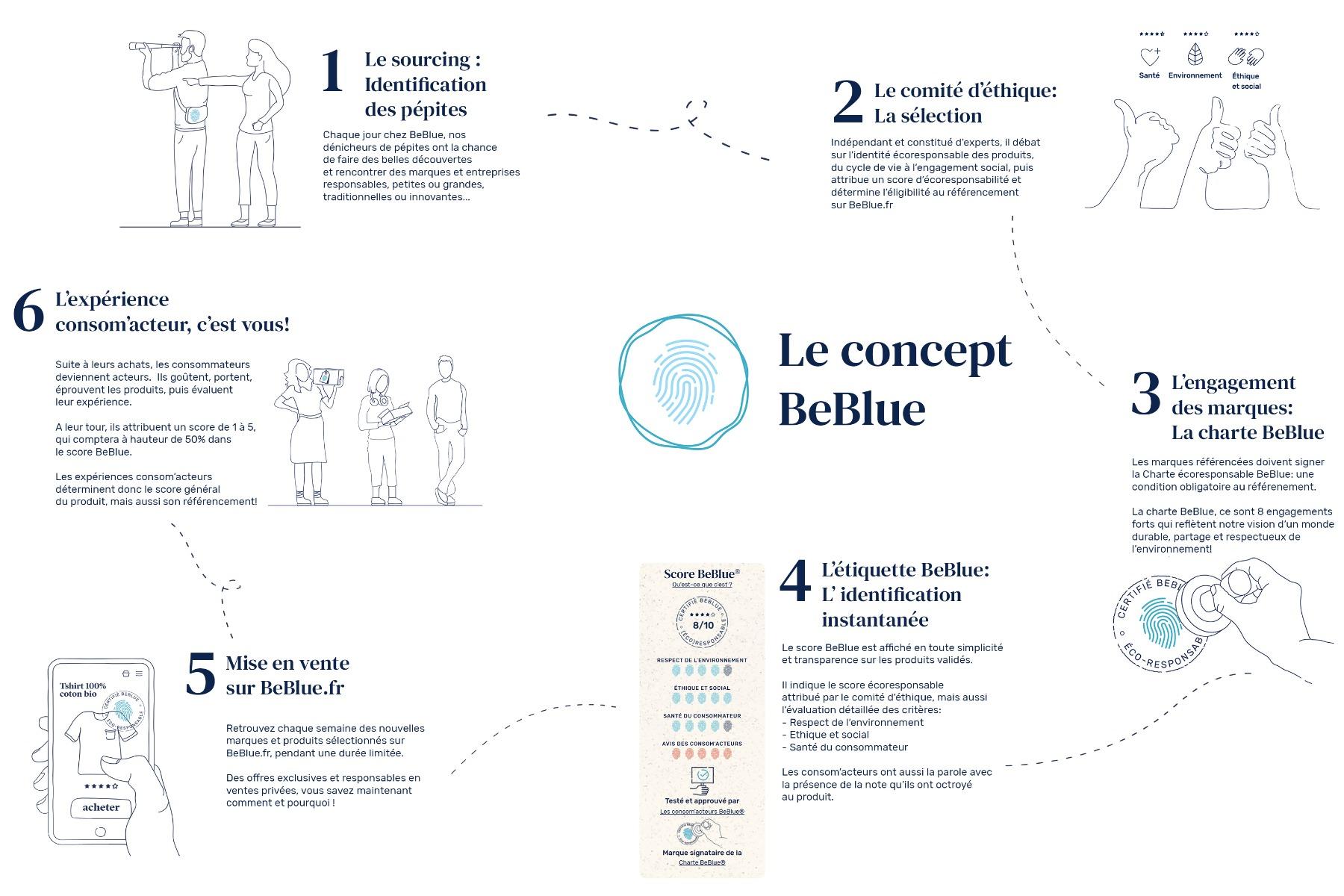 Le parcours produit BeBlue